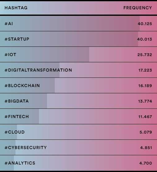 Hashtag dell'innovazione