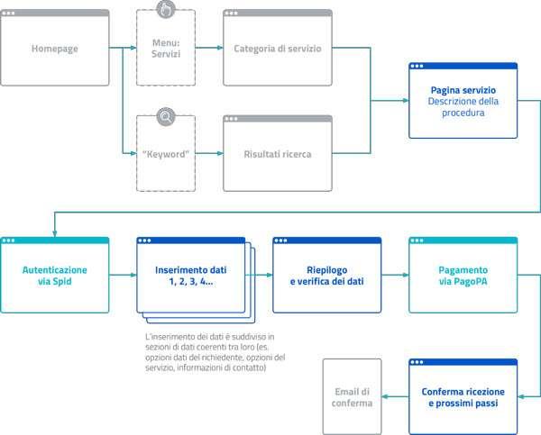 Modello di accesso ai servizi dei siti della PA