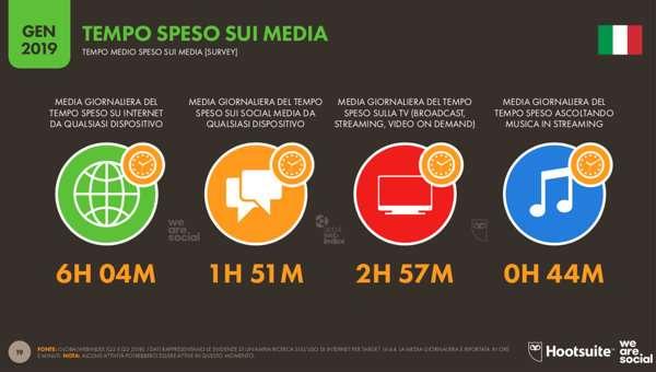 We are social - Tempo speso sui media