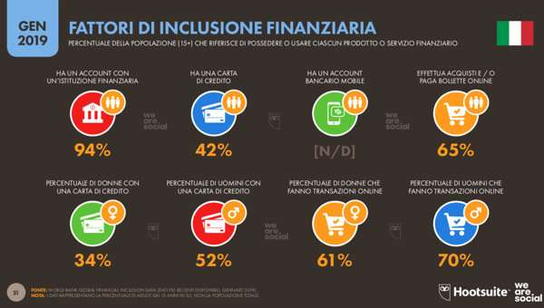 We are social - Fattori di inclusione finanziaria