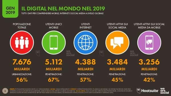 We are social - Il digital nel mondo