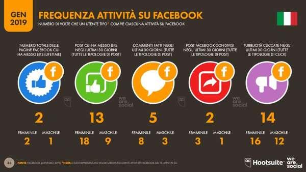 We are social - Frequenza attività su Facebook