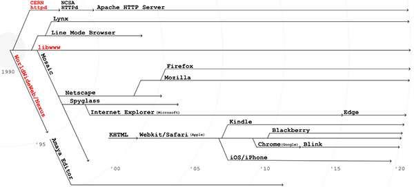L'albero genealogico dei browser, da WorldWideWeb a oggi