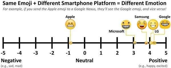Lo stesso emoji può essere interpretato in modi differenti