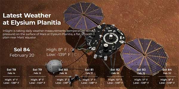 Le condizioni meteo di Marte rilevate dal lander InSight