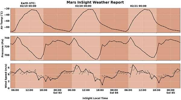 Temperatura, pressione e vento su Marte: i dati sono forniti dal lander InSight