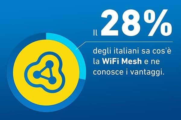 I risultati della ricerca condotta da AVM su italiani e reti mesh