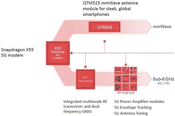La piattaforma di Qualcomm per il 5G