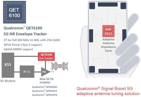 Le soluzioni QET6100 e QAT3555 di Qualcomm per il 5G