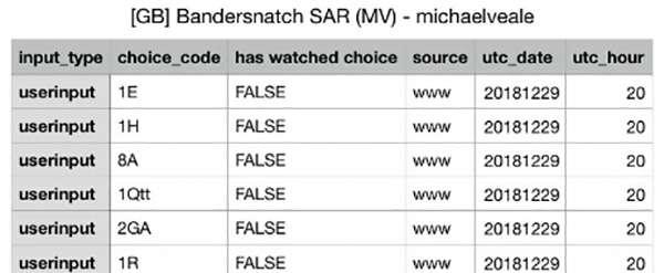 Le scelte memorizzate da Netflix durante la visione interattiva di Black Mirror: Bandersnatch