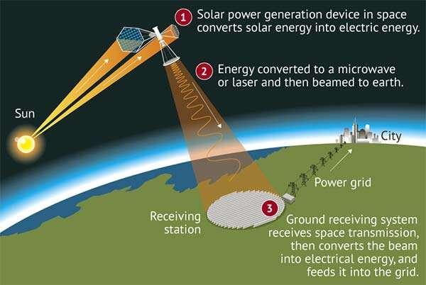 Il funzionamento della stazione solare nello spazio
