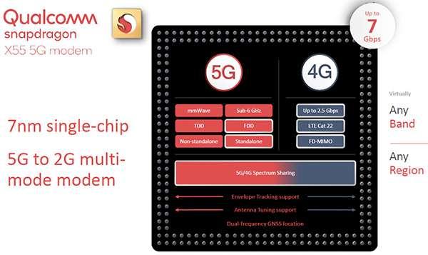 Le caratteristiche di Qualcomm Snapdragon X55. il modem 5G di seconda generazione per il chipmaker di San Diego