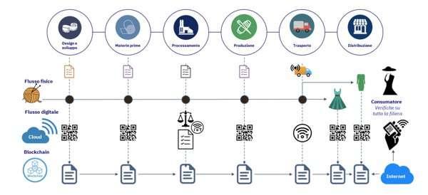 Utilizzo della Blockchain nell'industria tessile