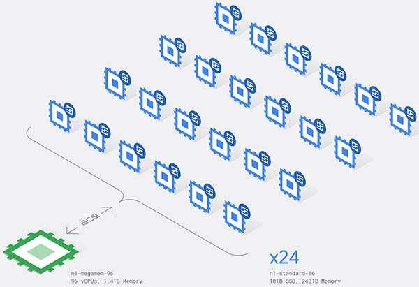 L'architettura impiegata da Google per il calcolo che gli è valso il record del mondo