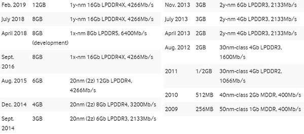 I moduli DRAM realizzati da Samsung nel corso degli ultimi dieci anni e destinati all'ecosistema mobile