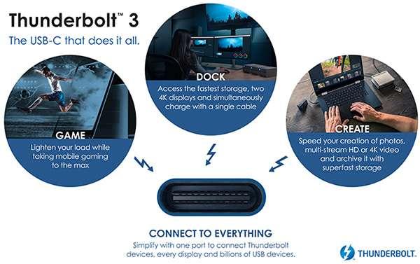 La tecnologia Thunderbolt 3 e i suoi molteplici impieghi