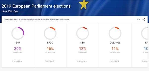 Le tendenze di ricerca su Google legate alle Elezioni Europee