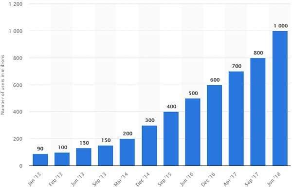 Gli utenti di Instagram attivi su base mensile