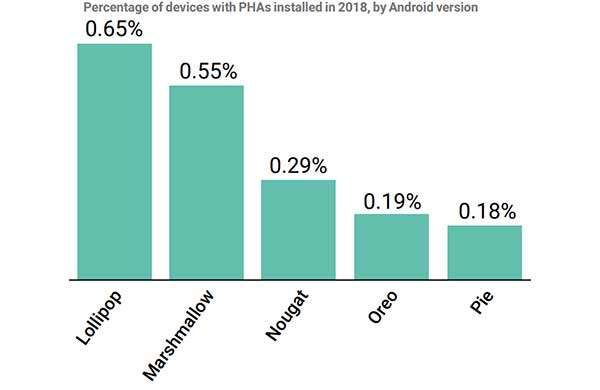 Android Security & Privacy 2018 Year In Review