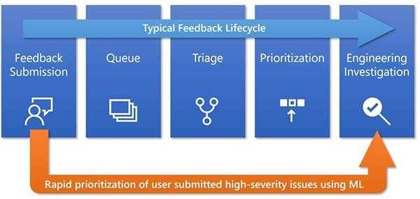 Windows 10: nuove tecniche per l'analisi dei feedback raccolti dagli utenti