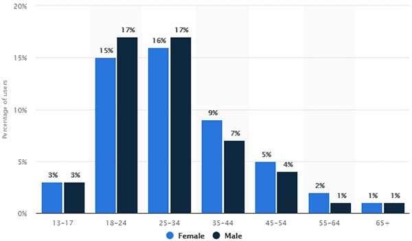 Il popolo di Instagram suddiviso per età e sesso
