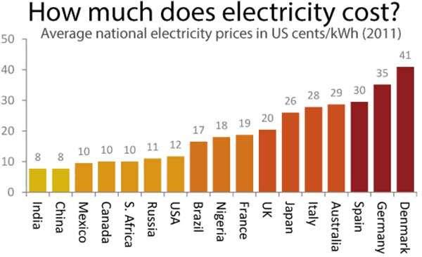 Il prezzo dell'energia elettrica nei vari paesi del mondo in cui si effettua mining delle criptovalute