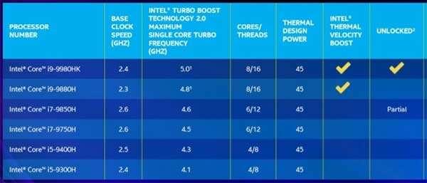 Le CPU Intel H-Series di nona generazione per laptop e notebook