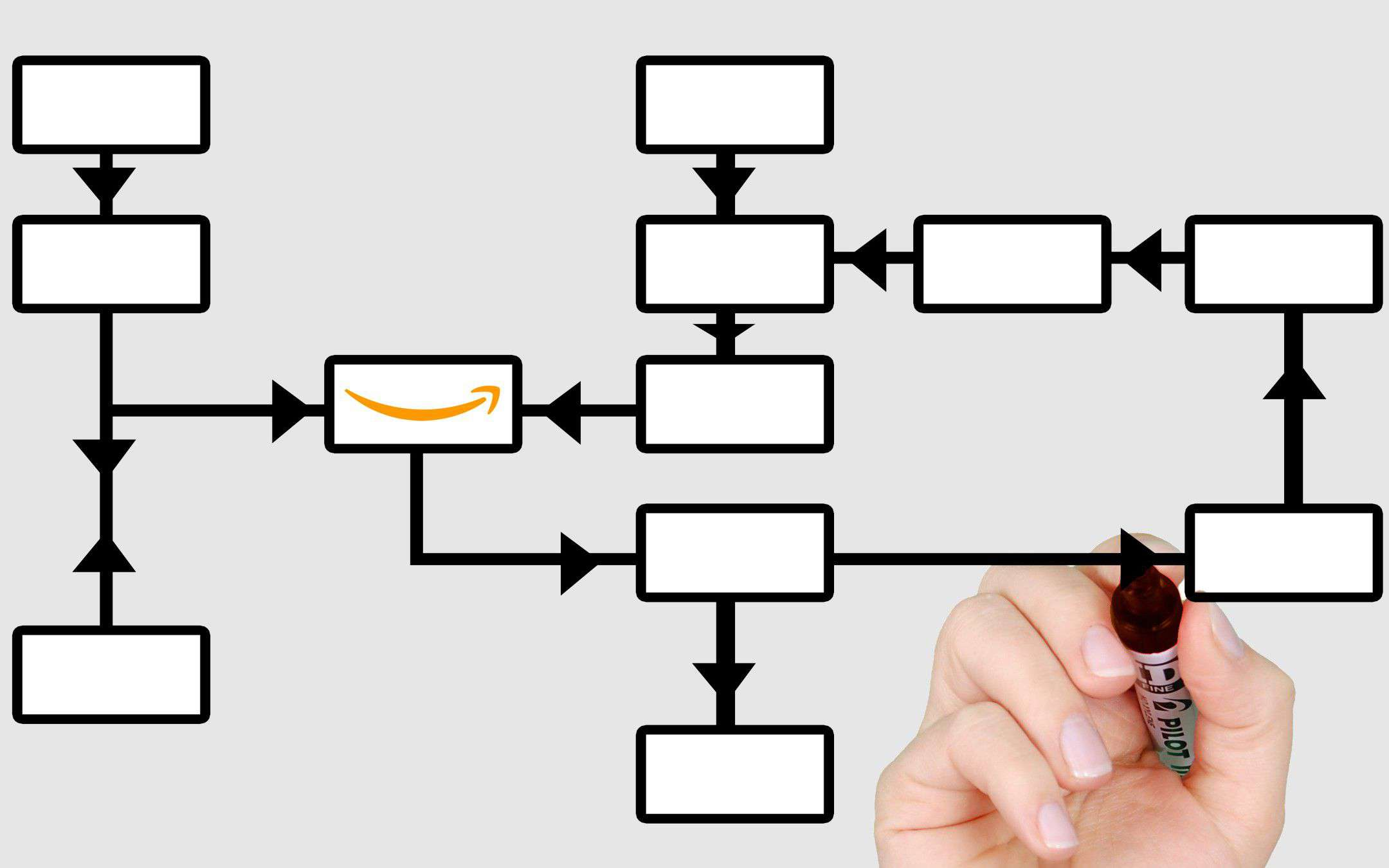 Logistica Amazon