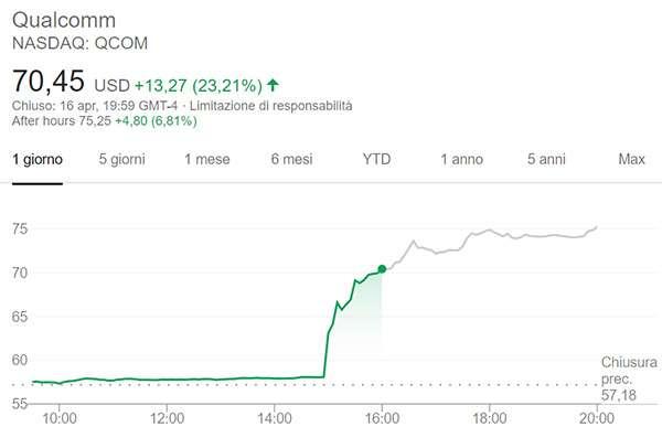 Il valore delle azioni Qualcomm prima e dopo l'annuncio dell'accordo raggiunto con Apple