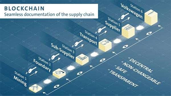 Uno schema per la blockchain di Volkswagen