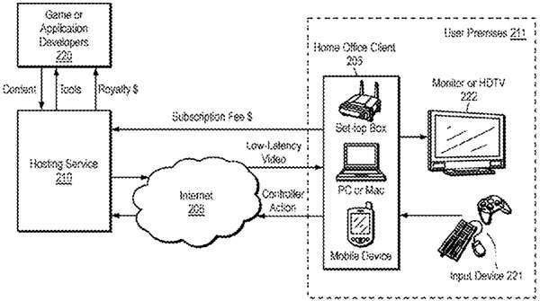 Il brevetto depositato da Sony che descrive un servizio di cloud gaming