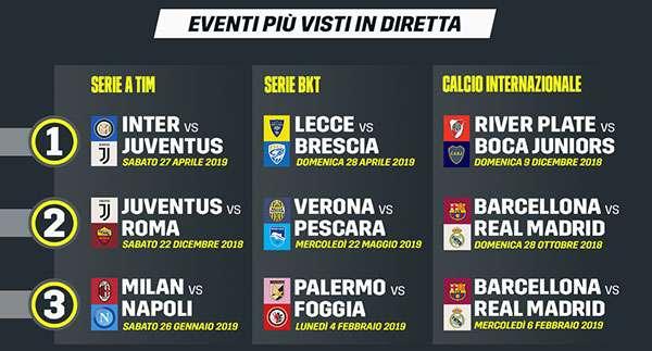 DAZN: i numeri della prima stagione in Italia