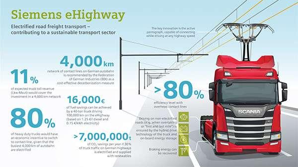 Siemens eHighway, l'autostrada elettrica per i camion