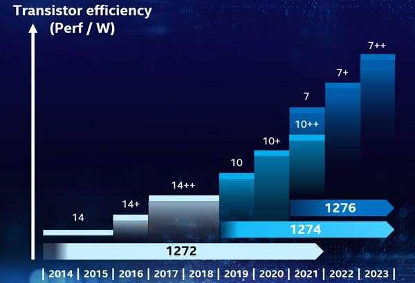 La roadmap di Intel per i chip, da qui al 2023