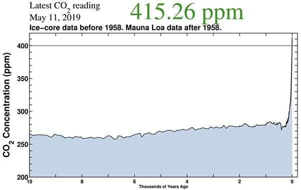 Il grafico mostra l'innalzamento nel valore di CO2 nell'atmosfera registrato nel tempo
