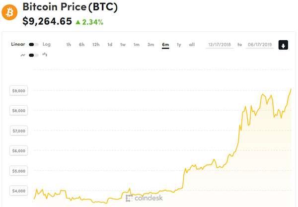 Bitcoin, le oscillazioni del valore negli ultimi sei mesi