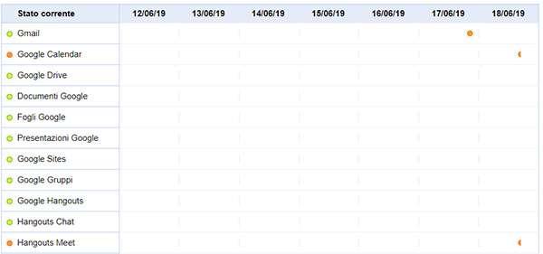 Il down di Google Calendar confermato dalla G Suite Status Dashboard
