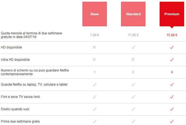 Netflix: i nuovi prezzi degli abobnamenti