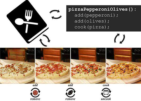 PizzaGAN: intelligenza artificiale e pizza