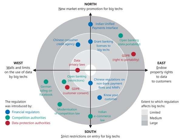Regole nel rapporto tra finanza e tecnologia
