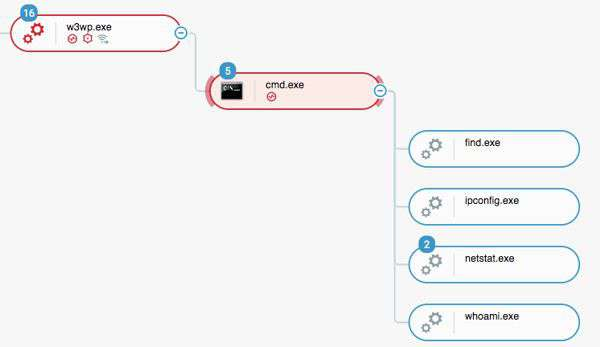 Operazione Soft Cell: come funziona