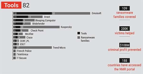 Europol: infografica No More Ransom