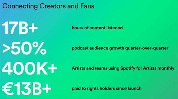 Spotify: i risultati del Q2 2019