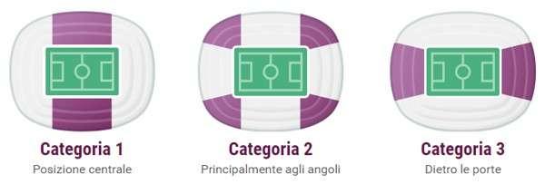 Categorie dei biglietti per Euro 2020