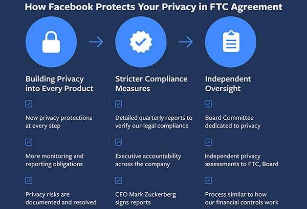 Facebook-FTC: cosa cambia in seguito all'accordo sulla privacy