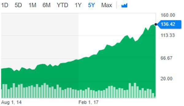Il valore delle azioni Microsoft in borsa