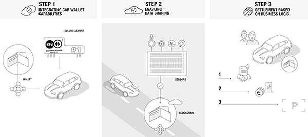 Un wallet hardware per l'automobile da Daimler e RIDDLE&CODE