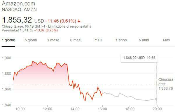 L'andamento delle azioni Amazon in borsa