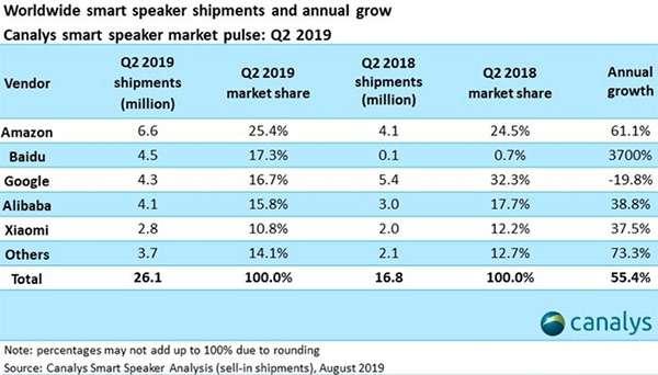 Il mercato degli smart speaker a livello mondiale: brand e market share per ogni azienda