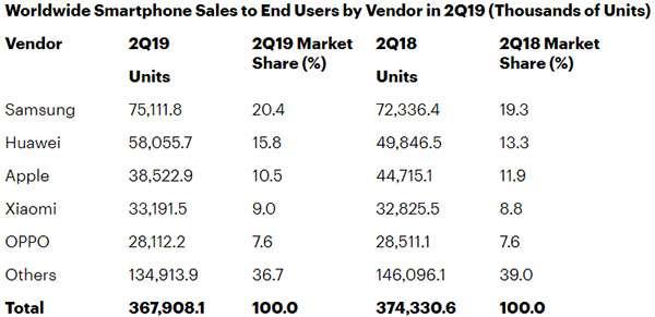 Le vendite del mercato smartphone in flessione anche nel Q2 2019